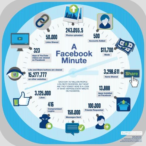 Infografía realiada por www.sumocoupon.com